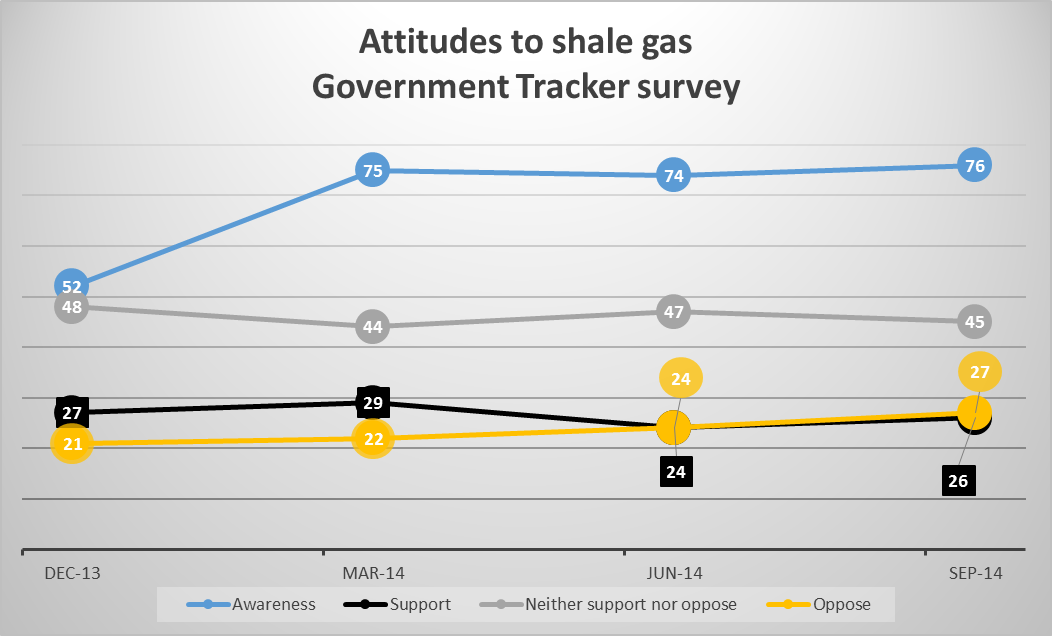 Results from DECC Tracker survey