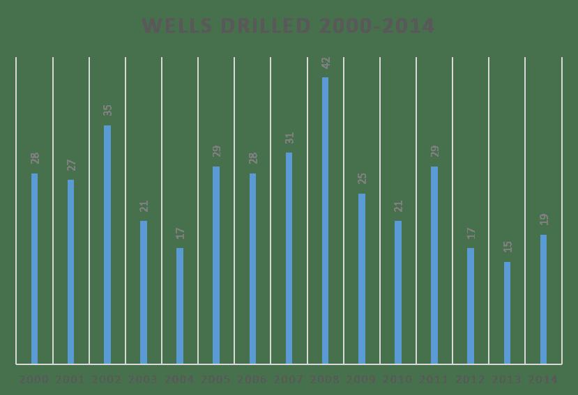 2000-2014 drilling