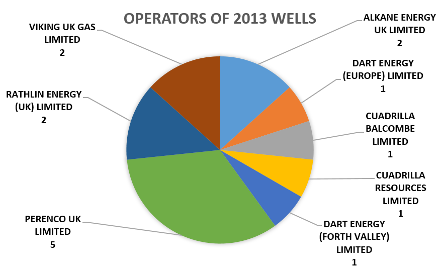 Operators of UK onshore wells spudded in 2013