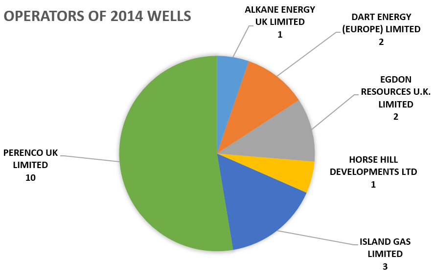 Operators of onshore oil and gas wells spudded in 2014