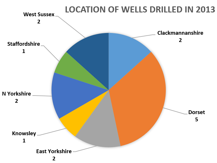 Location of 2013 wells
