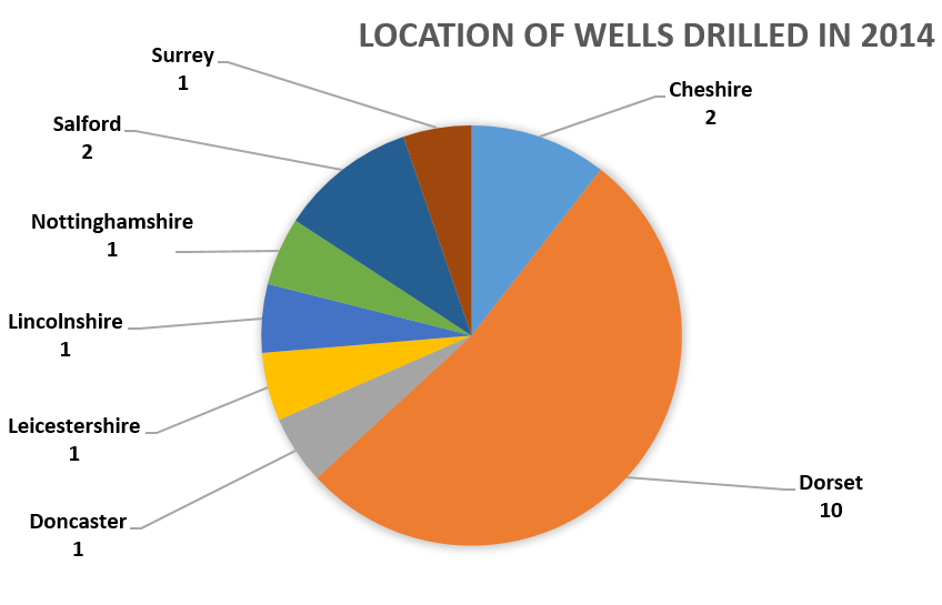 Location of 2014 wells