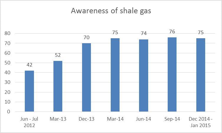 DECC Public Attitudes Tracker - awareness of shale gas