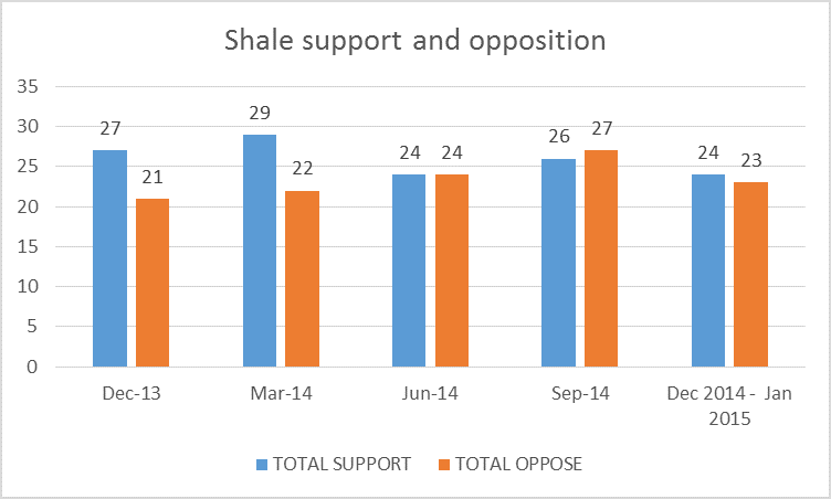 DECC Public Attitudes Tracker - support and opposition for shale gas