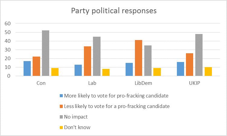PartyPoliticalResponses