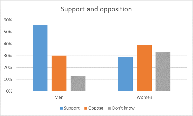 Support and opposition