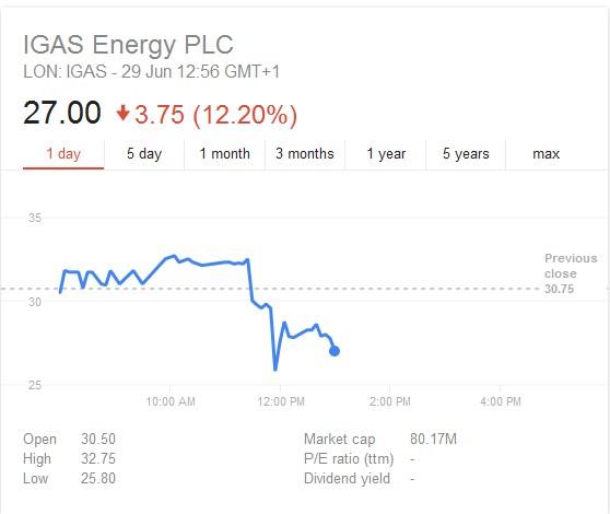 IGas shares