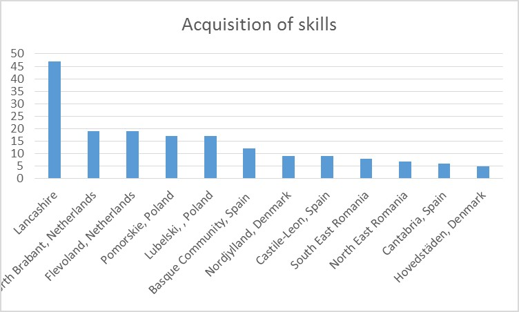 Acquisition of skills
