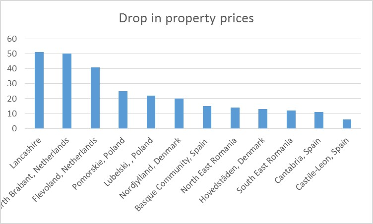 Drop in property prices