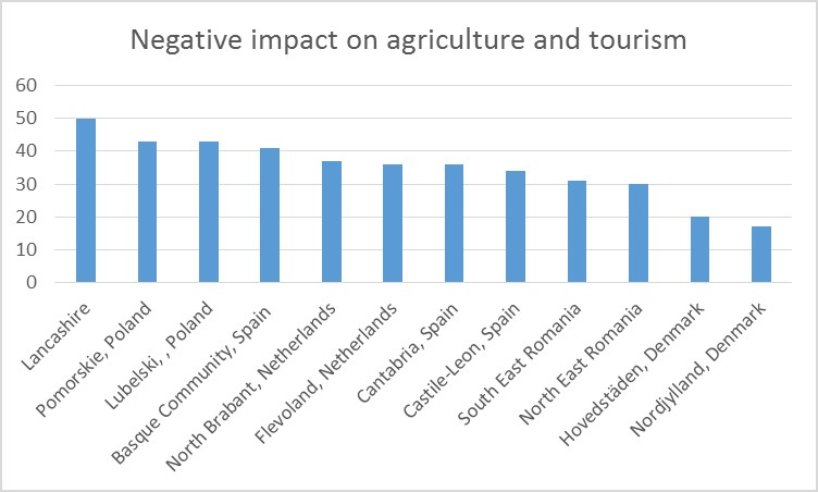 Negative impact on agriculture and tourism