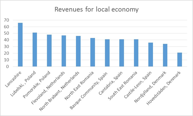 Revenues for local economy