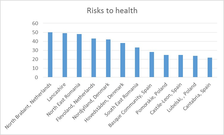Risks to health