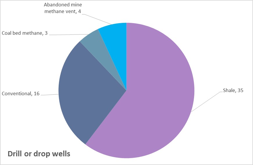 DrillOrDrop wells