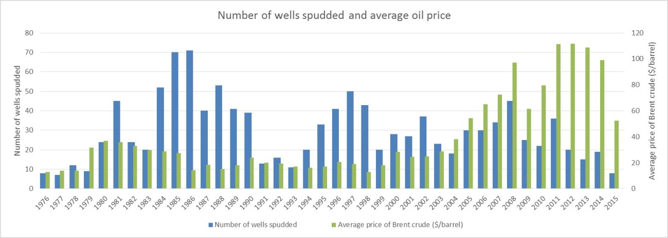 40 years of drilling and oil price