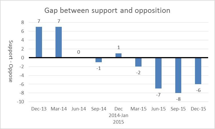 wave gap