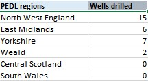 wells drilled by region