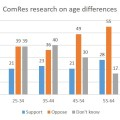 Age differences ComRes