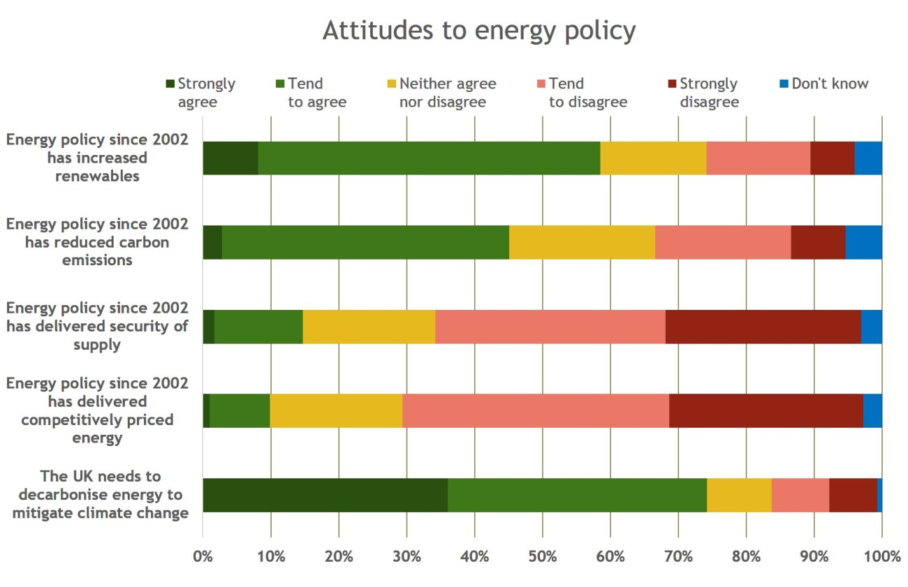 attitudes to energy policy