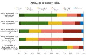 attitudes to energy policy