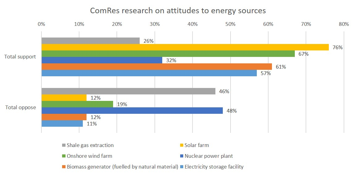 attitudes to energy sources ComRes