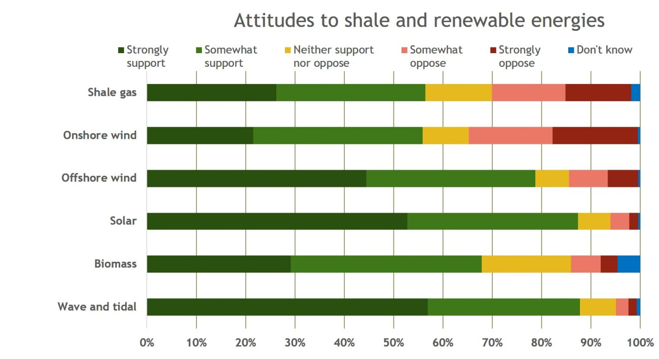 attitudes to renewables and shale