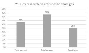 attitudes to shale gas YouGov