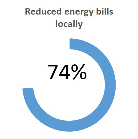 Choices energy bills ComRes