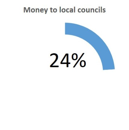 choices.jpgcoices money to local councils ComRes