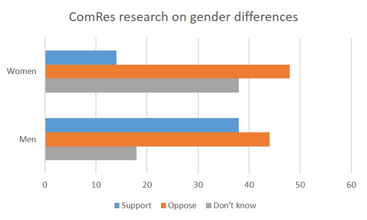 Gender differences ComRes