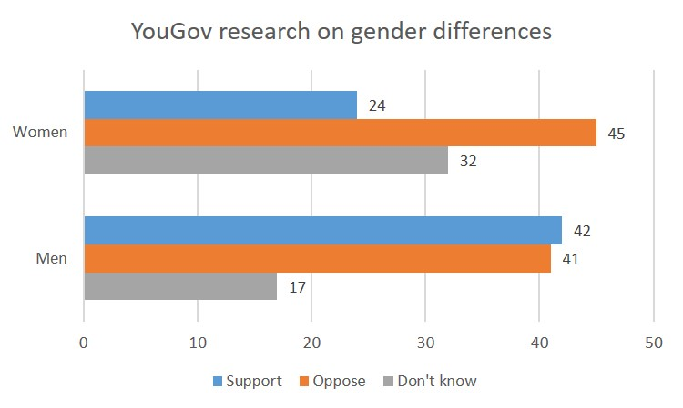 Gender differences YouGov