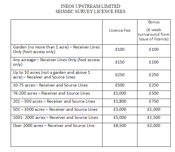 ineos-access-rates