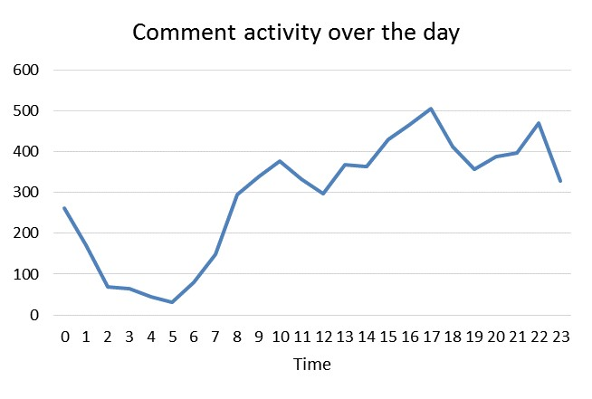 drillordropcomment-activity