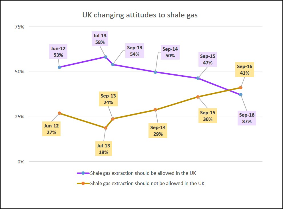 nottinghamuniversity-shale-gas-survey-sept-2016