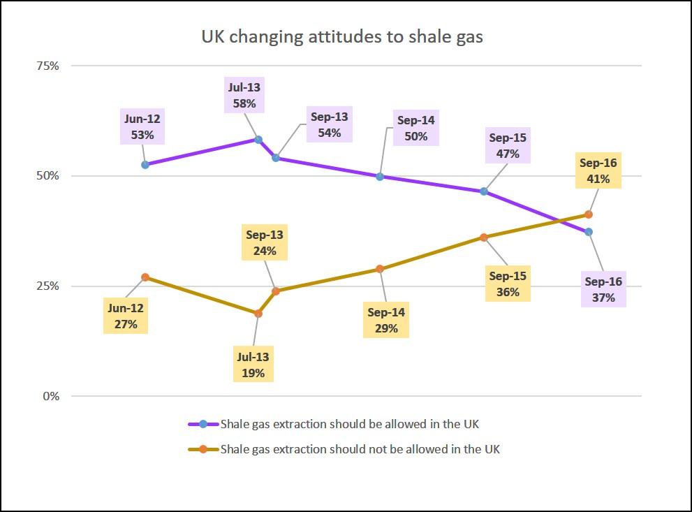 nottinghamuniversity-shale-gas-survey-sept-2016