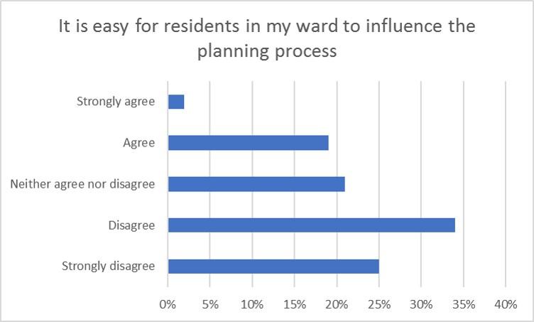 influence-planning