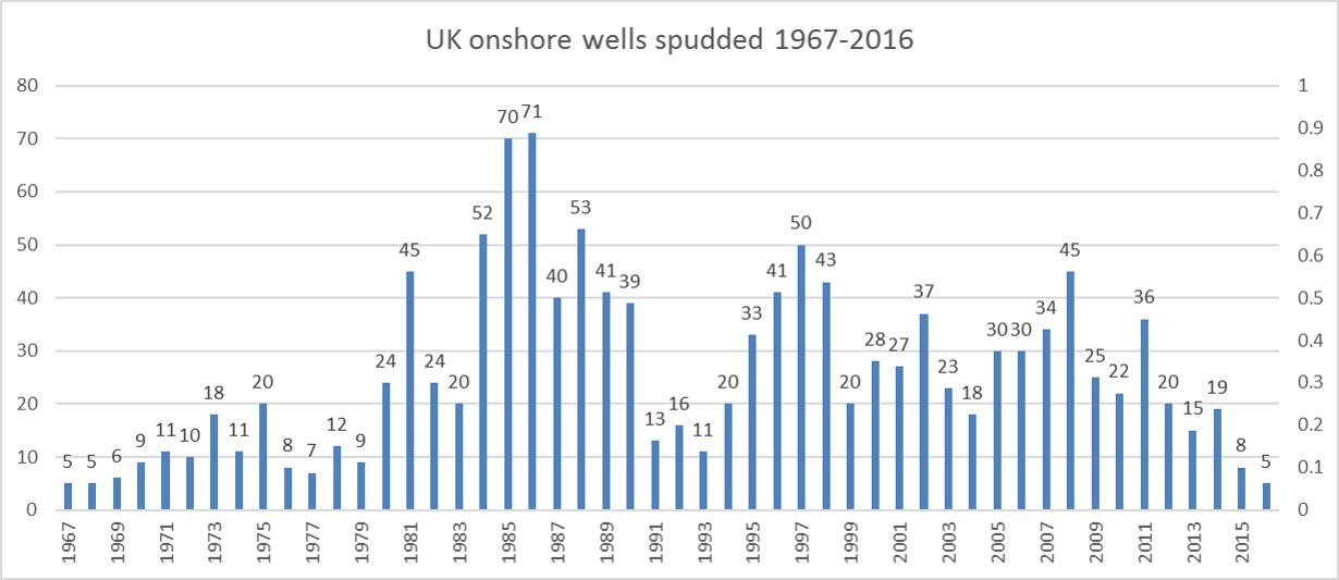 uk-onshore-wells-drilled-1967-2016