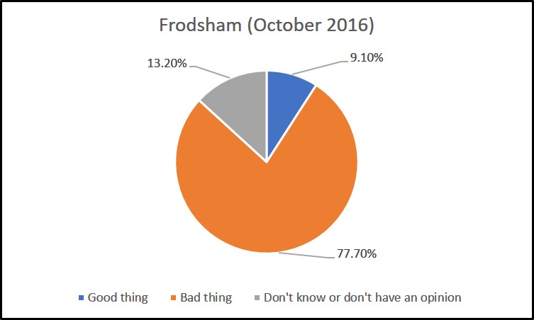 frodsham-survey