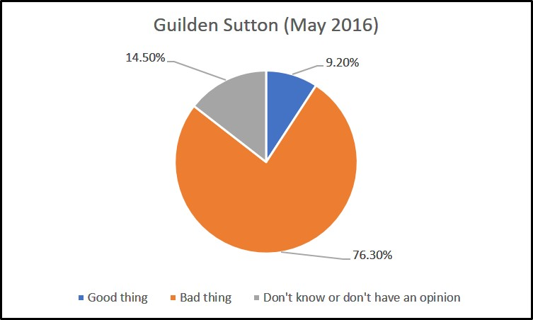 guilden-sutton-survey