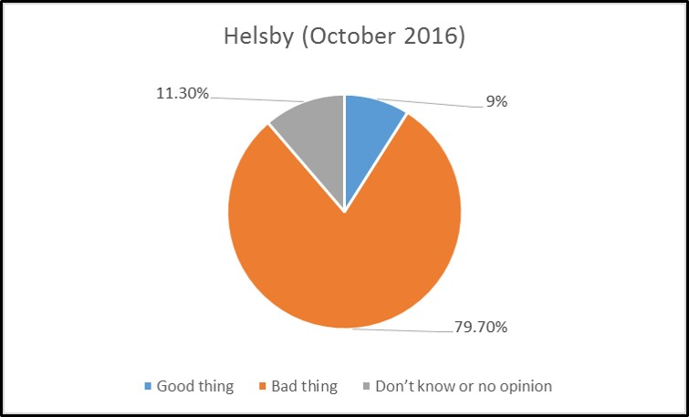helsby-parish-survey