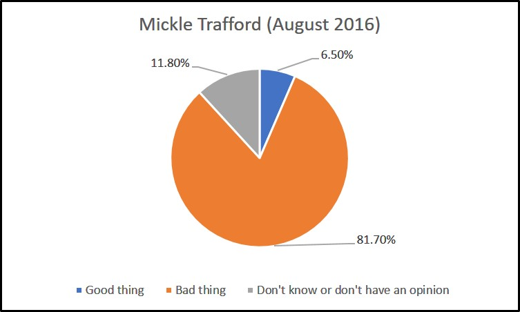 mickle-trafford-survey