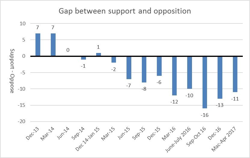 Gap between support and opposition