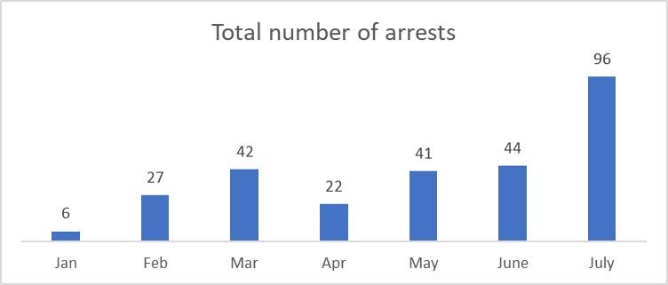 Total arrests 2017