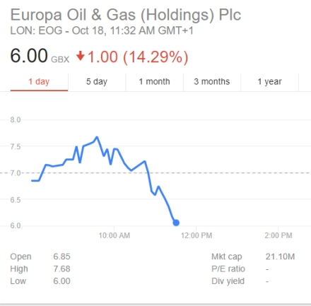 Europa share price