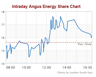 171120 Angus Energy share price