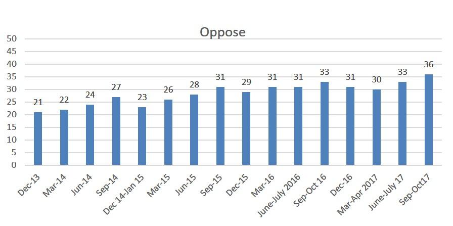 Oppose2