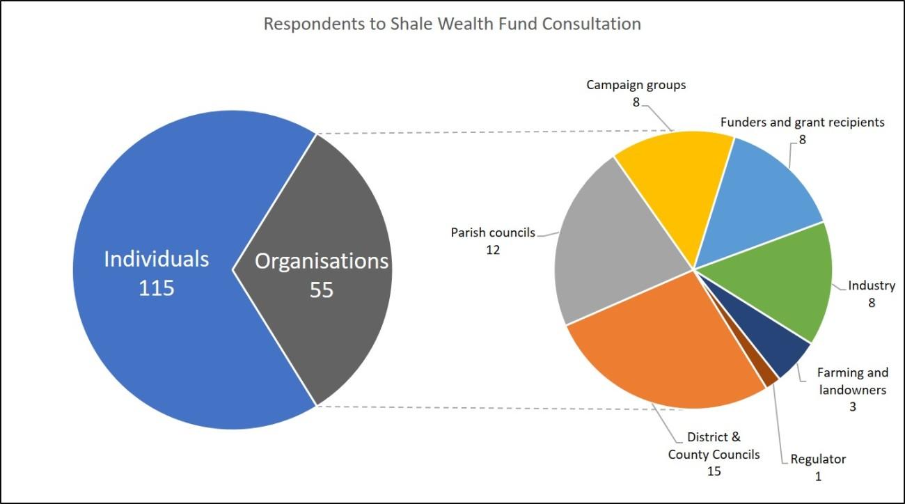 respondents breakdown