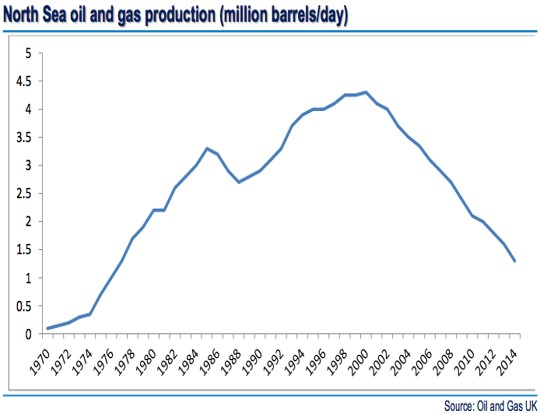 171207 gas chart1 Tom Pickering