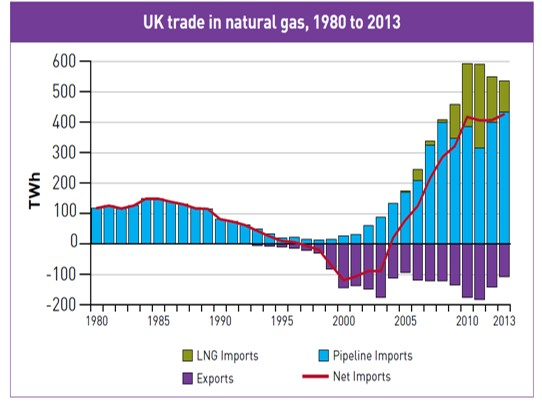 171207 gas chart2 Tom Pickering