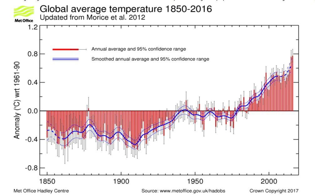 171208 Temperature charts David Kesteven