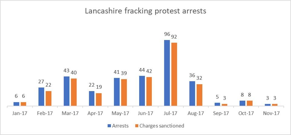 L 201711 arrests